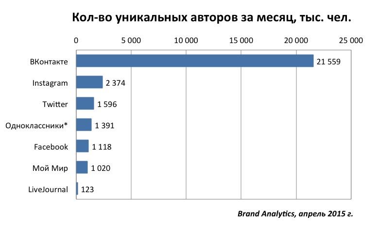 Социальные сети в России, весна 2015