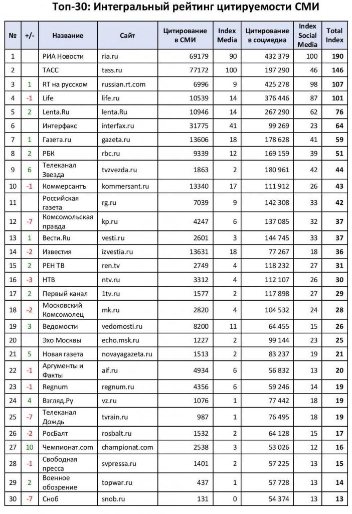 Рейтинг Топ-30 СМИ февраль-17-table