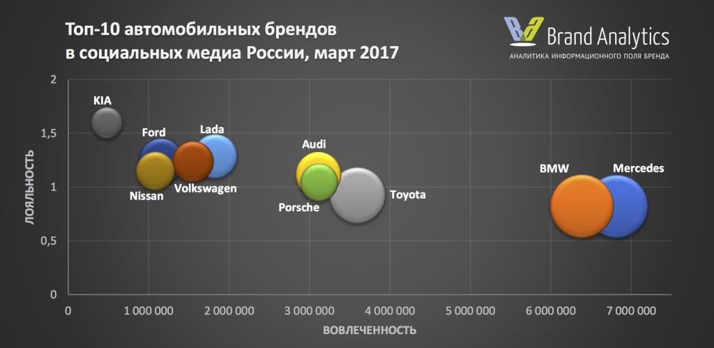 Топ-10 пузырьковая март 2017