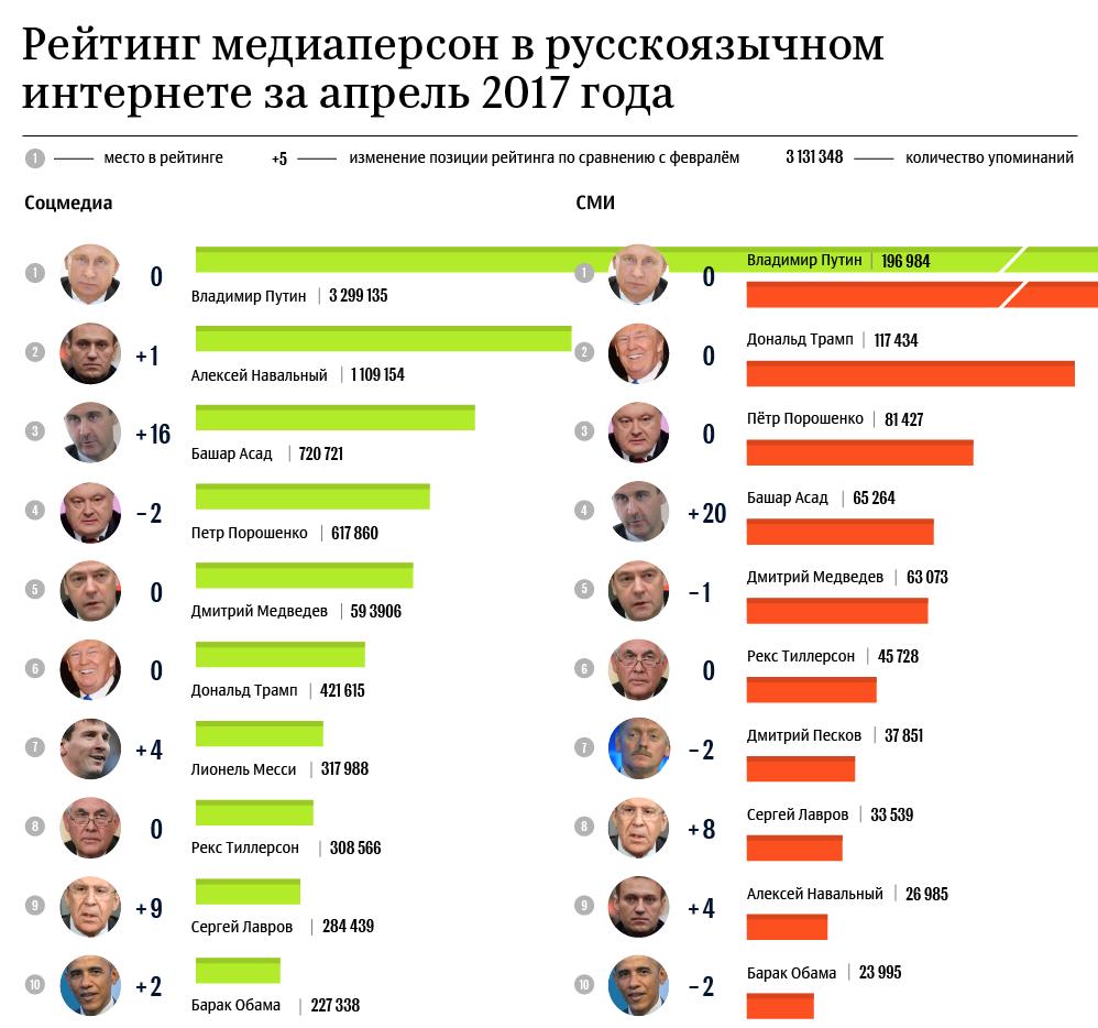 Рейтинг медиаперсон. Апрель. Инфографика РИА