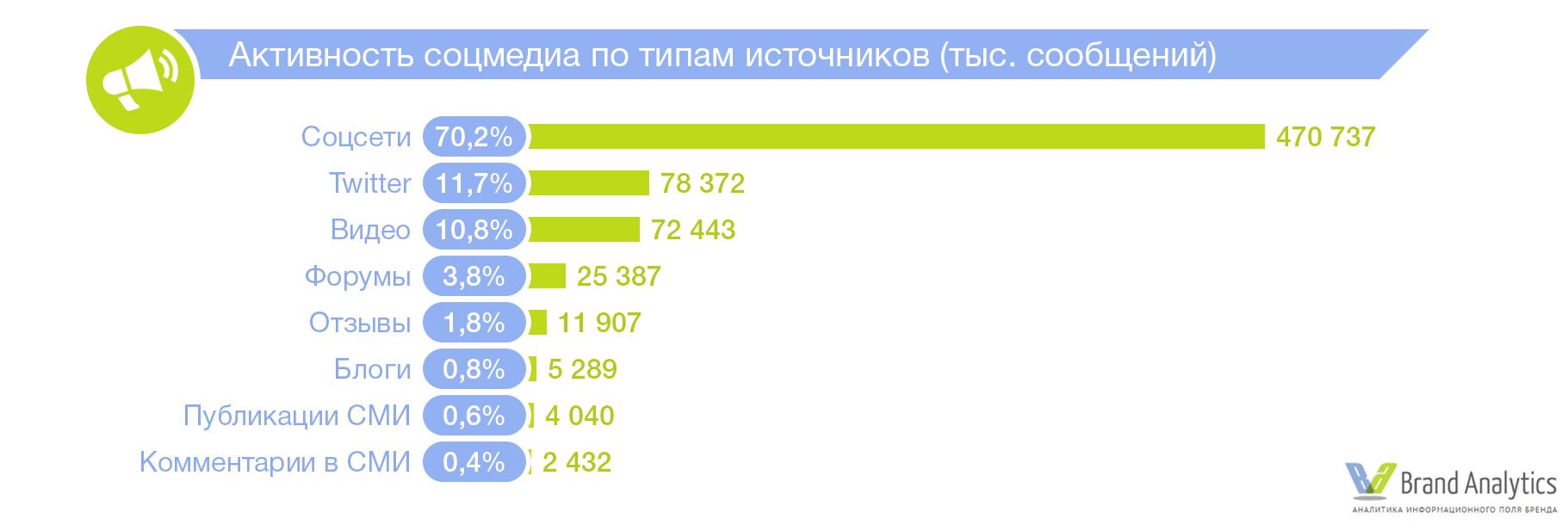 703b5214f59e8f4 Социальные сети в России, лето 2017: цифры и тренды | Блог Brand ...