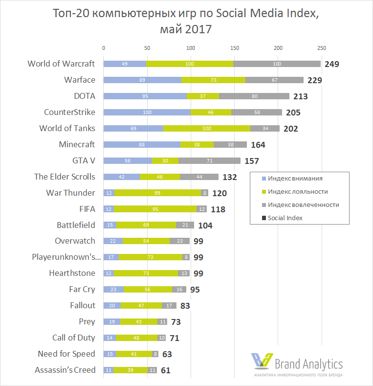 Рейтинг игр по Social Media Index. Май.