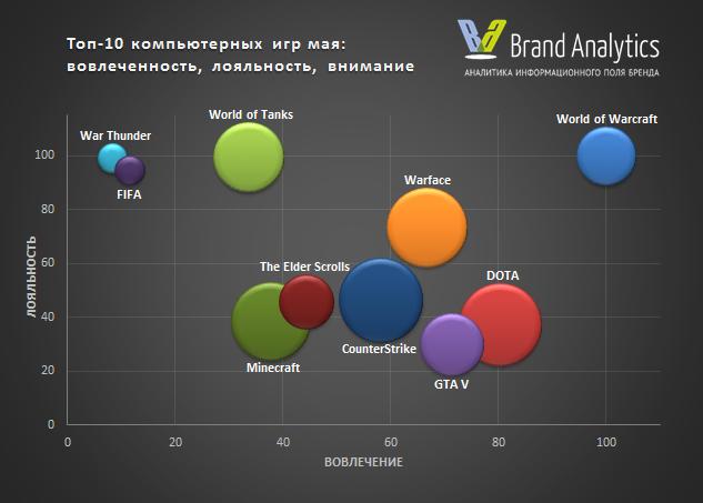 Топ-10 игр по Social Media Index: внимание, лояльность, вовлеченность