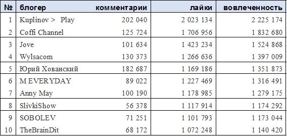 Рейтинг YouTube-блогеров Рунета: топ-10