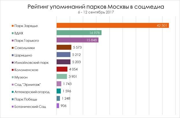 Рейтинг упоминаний парков Москвы в соцмедиа