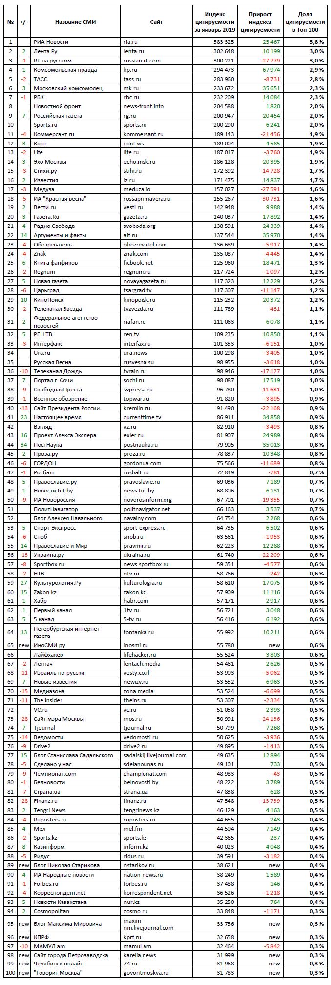 Brand Analytics представляет рейтинг Топ-платформ и Топ-100 виральных медиаресурсов, ЯНВАРЬ 2019 2019_01-TOP100-1