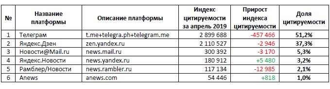 Топ-платформ и Топ-100 виральных русскоязычных медиаресурсов, АПРЕЛЬ 2019 года.