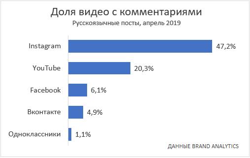 video-in-social-media