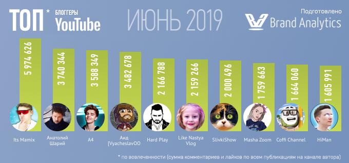 Топ-20 русскоязычных YouTube-блоггеров по вовлеченности, июнь 2019