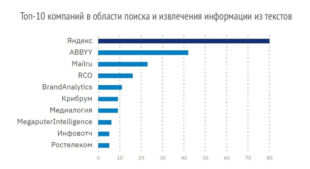 Топ-10 компаний в области поиска и извлечения информации из текстов