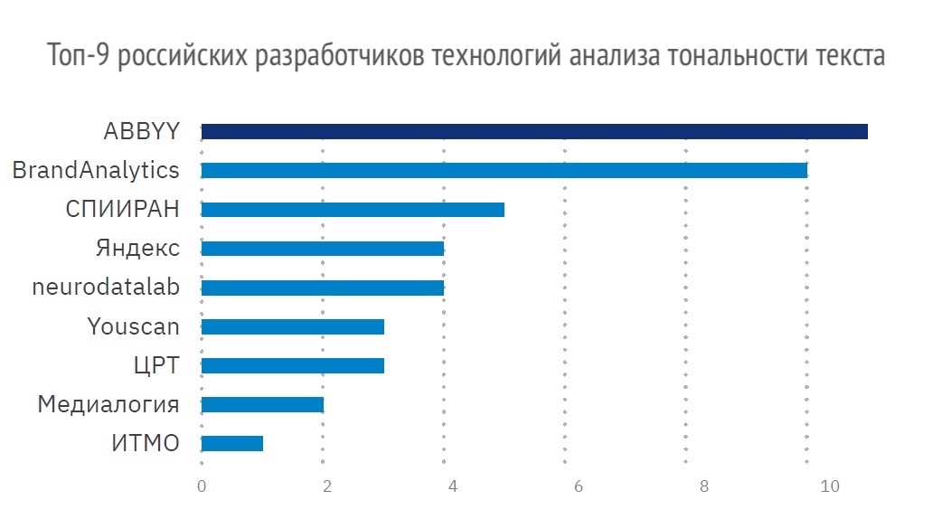 Рейтинг российских разработчиков технологий анализа тональности текста