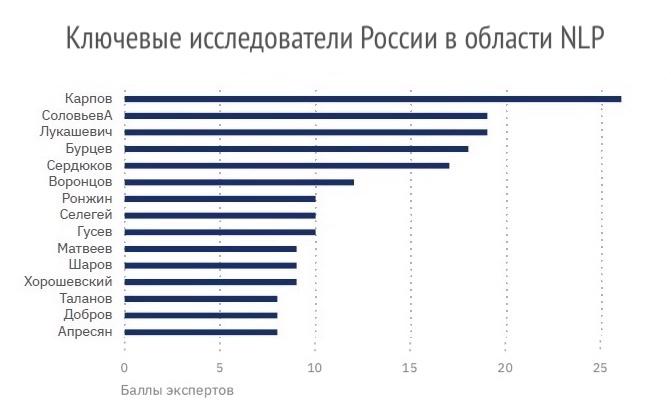 Рейтинг ключевых российских исследователей в области технологий NLP