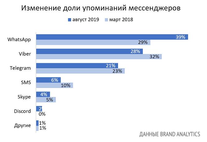 Мессенджеры в России 2019. Изменение доли упоминаний