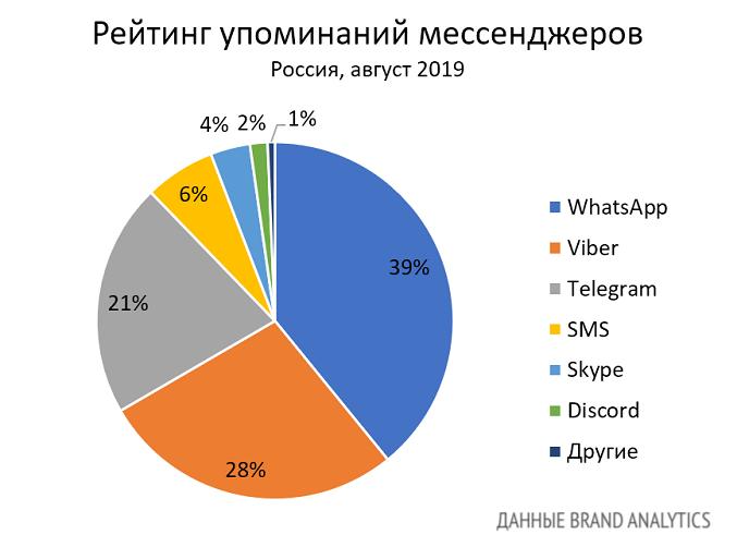 Мессенджеры в России 2019 рейтинг упоминаний