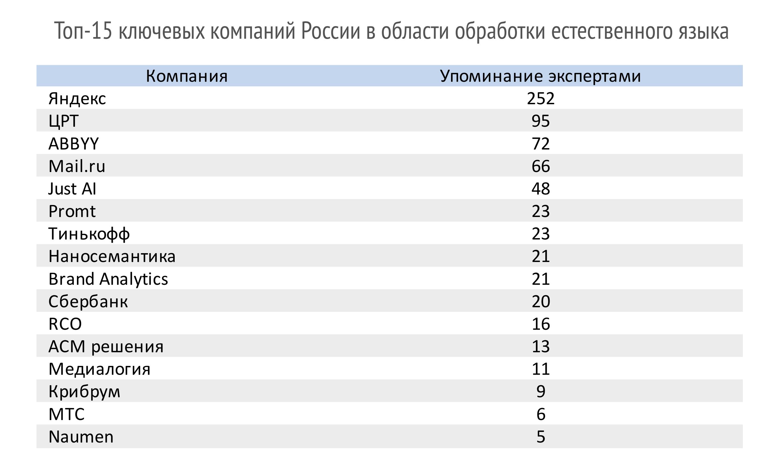 Russian-Top-15-NLP