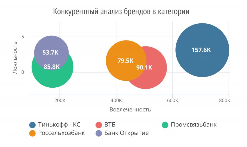 конкурентный анализ банков