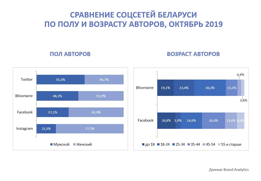 Соцсети в Беларуси, октябрь 2019, пол-возраст