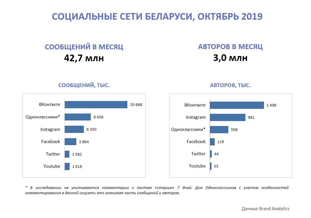 Соцсети а Беларуси, октябрь 2019, количество сообщений и авторов