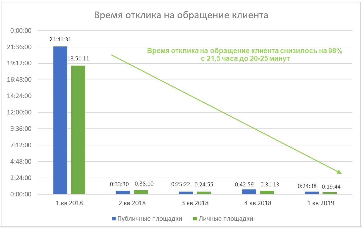 СибСети_время отклика