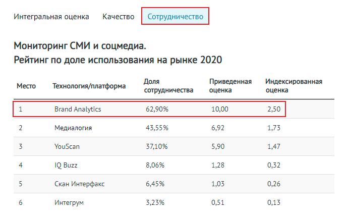 Technology Index 2020: главные инструменты в AdTech
