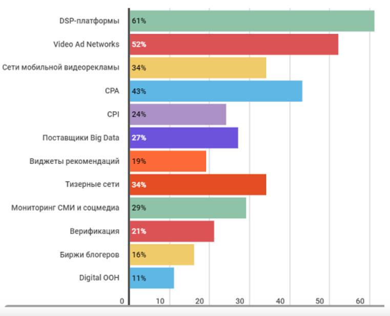 Популярность цифровых сервисов