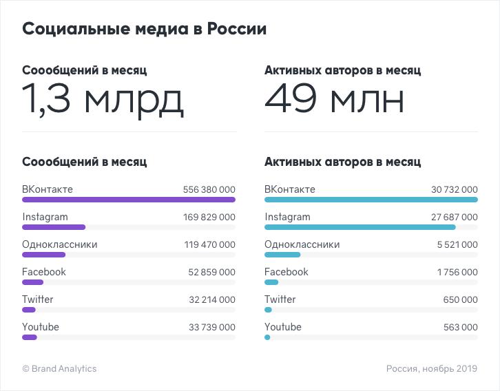 Соцсети в России