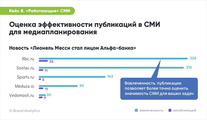 Brand Analytics. Оценка эффективности публикаций в СМИ для медиапланирования