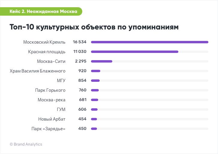 Топ-10 культурных объектов Москвы по упоминаниям