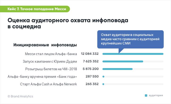 Brand Analytics. Оценка аудиторного охвата инфоповода в социальных медиа