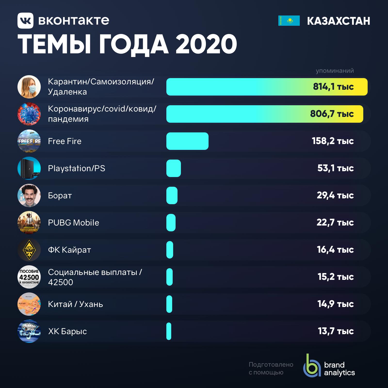 Темы года Казахстан 2020