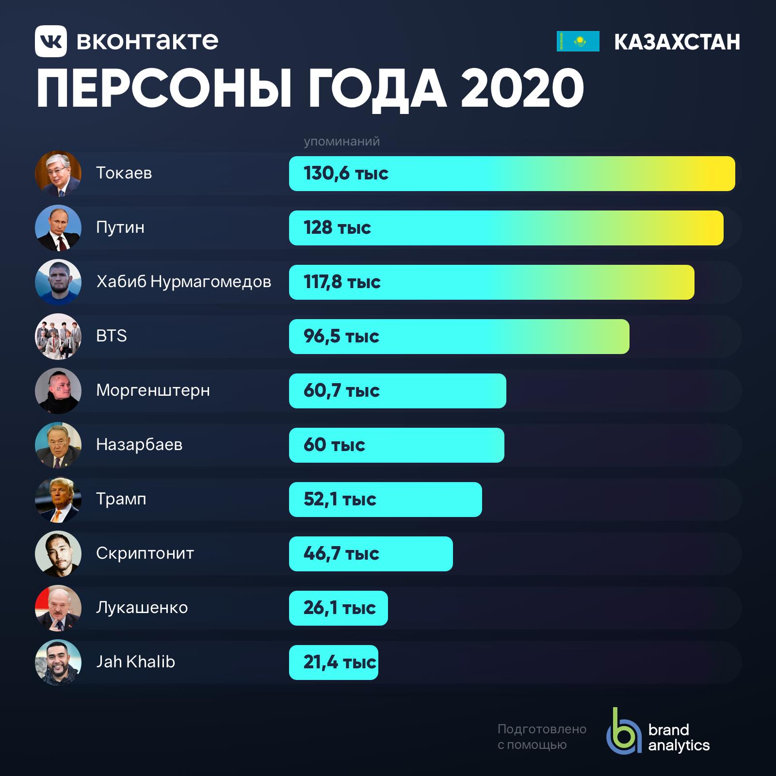 Персоны года Казахстан 2020