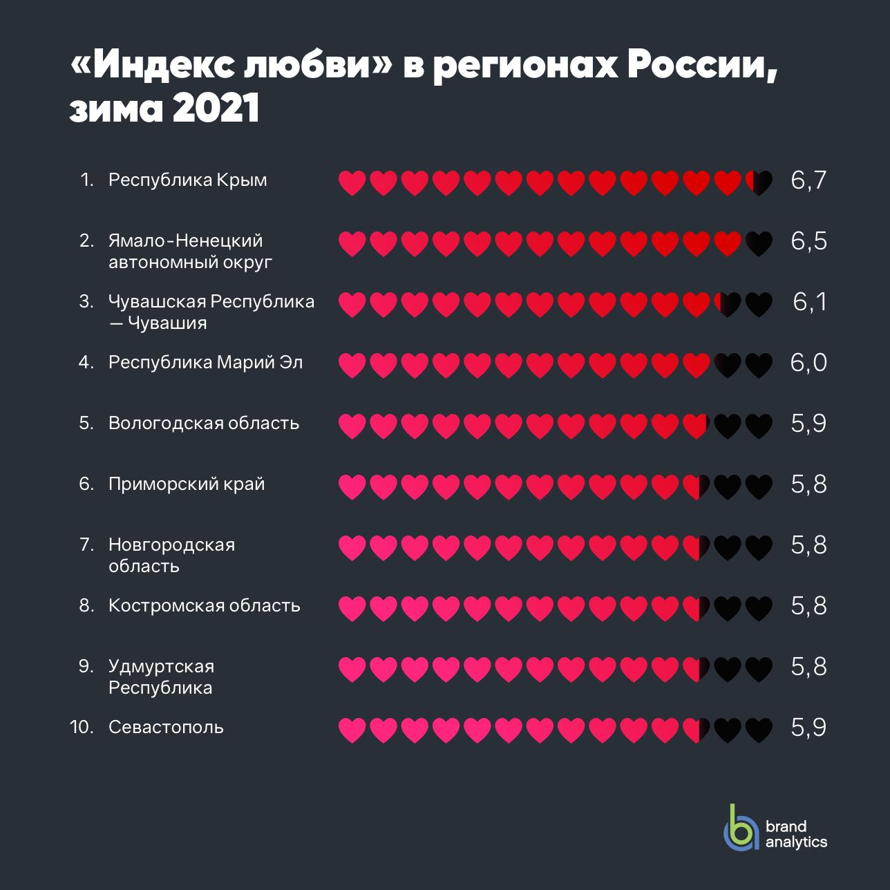 Индекс любви