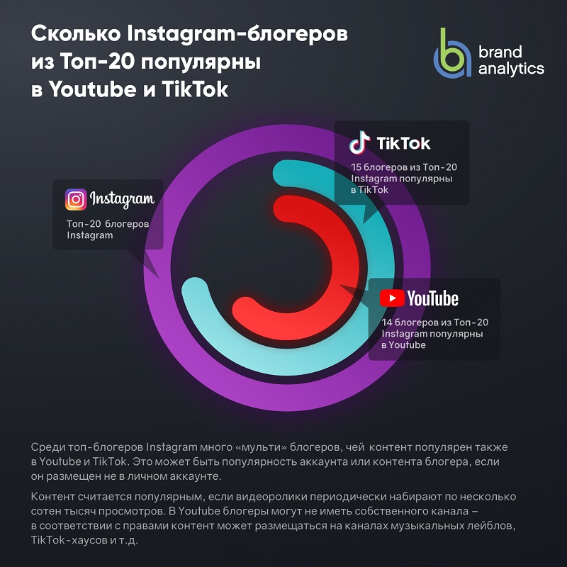 В каких соцсетях популярны инстаграмеры?