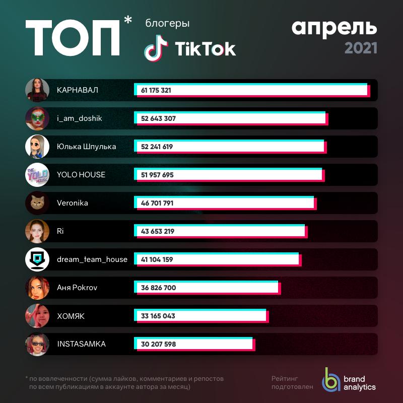 рейтинг тикток-блогеров 2021
