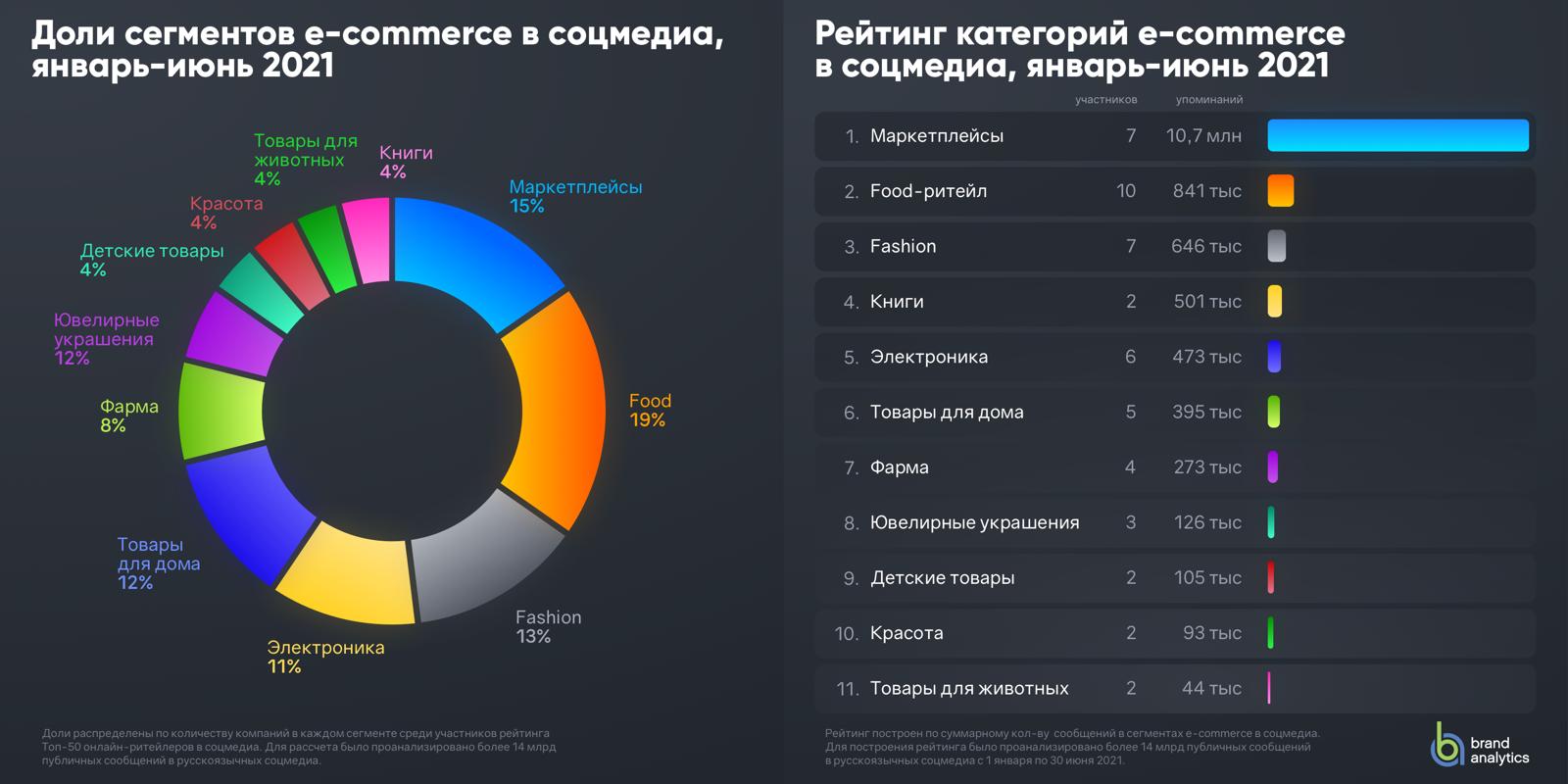 Сегменты российского e-commerce